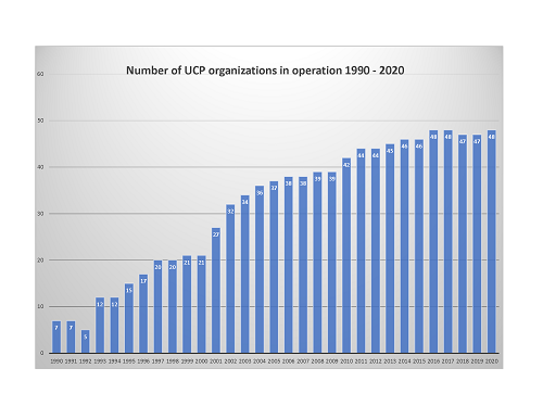 graph of UCP organizations in operation