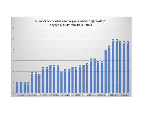 graph of regions where organizations engaged in UCP